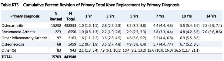 Total Knee Replacement survival