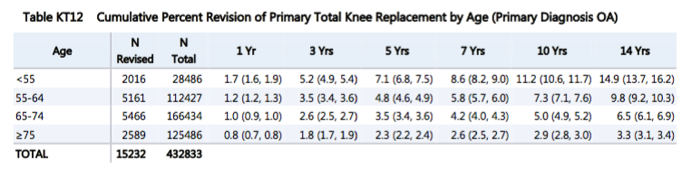 Total Knee Replacement by age in Adelaide