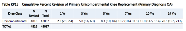 Unicompartmental knee replacement survival